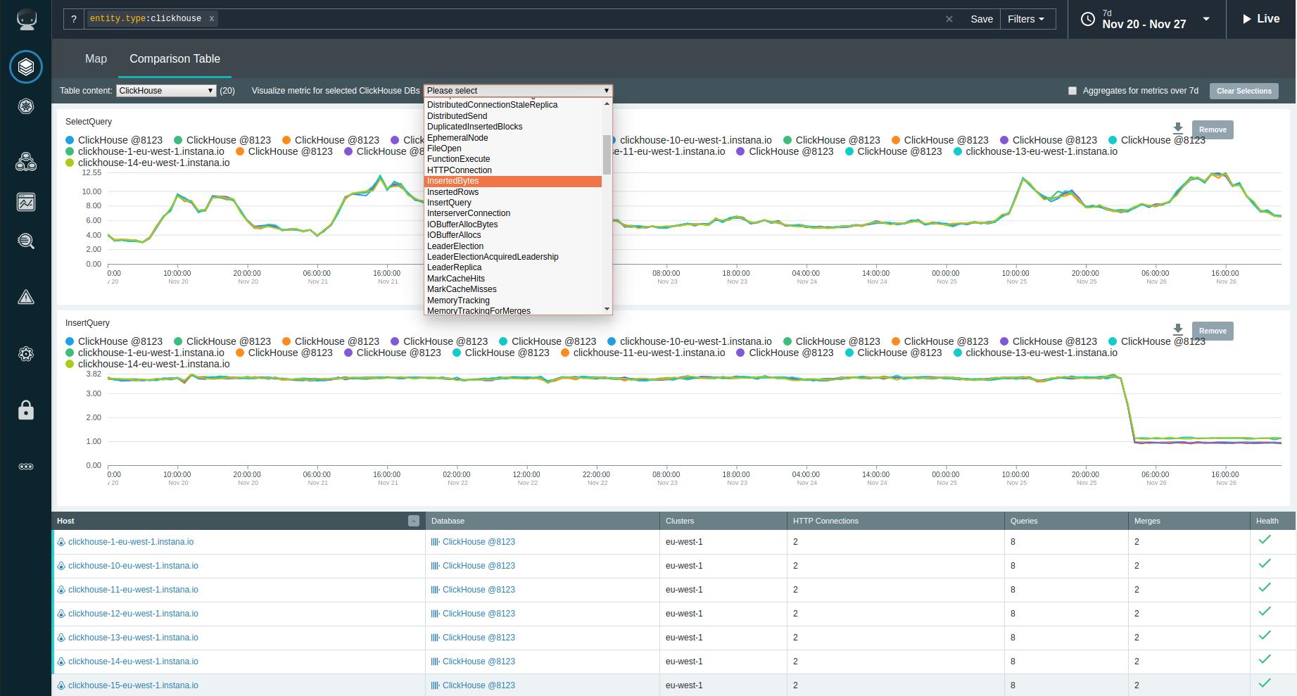 ClickHouse Monitoring KPI Metric Comparison