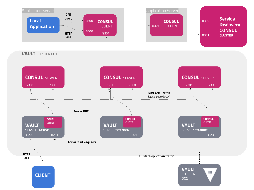 HashiCorp_Vault_Reference_Architecture