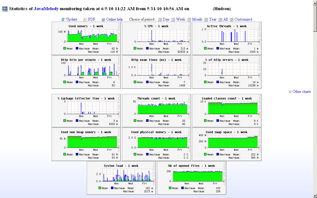 Jenkins JavaMelody Monitoring Plugin Dashboard