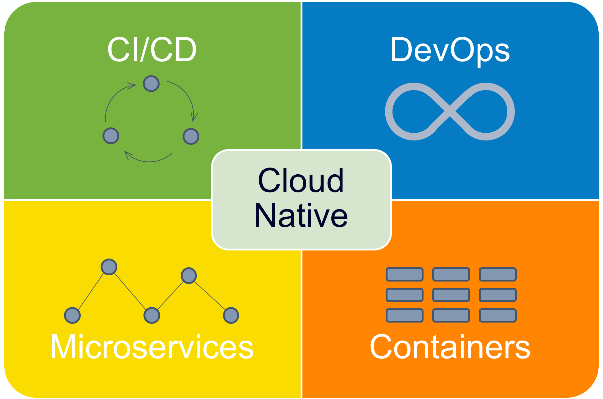 cloud-native-diagram