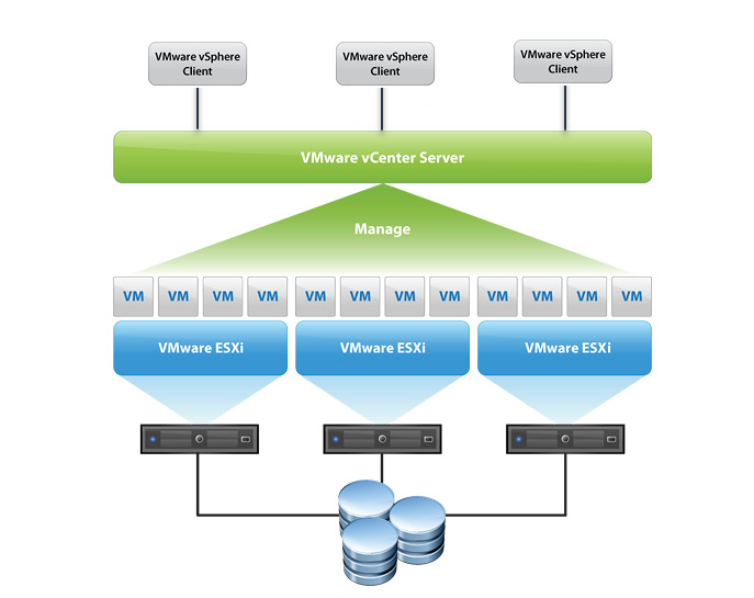 Core Components Of Vsphere Are Esxi And Vcenter Se