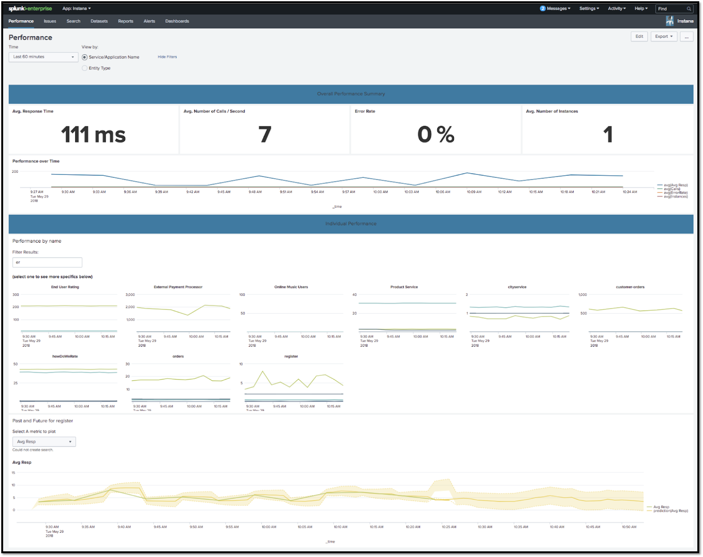 Instana Splunk Integration Automatic Dashboards