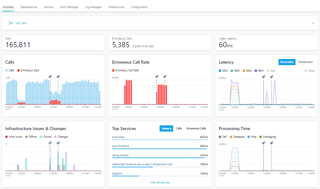 Microservices Complexity Summary Dashboard